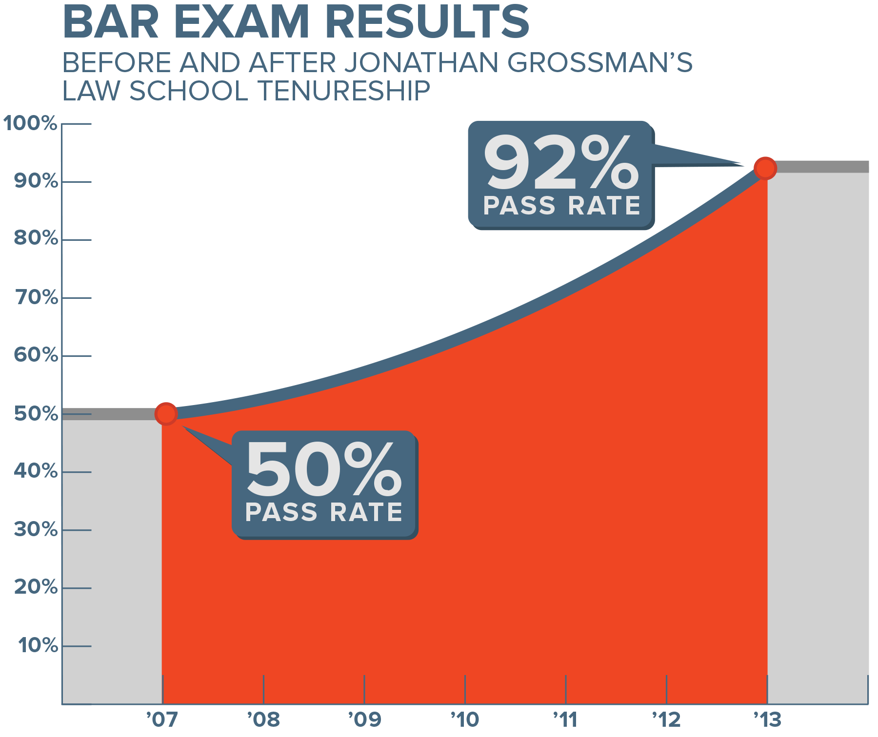 Chart showing the massive improvement in bar passage rates due to Professor Jonathan Grossman.